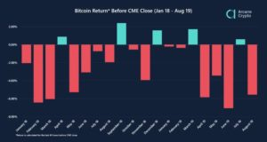 btc-returns-cme-strange
