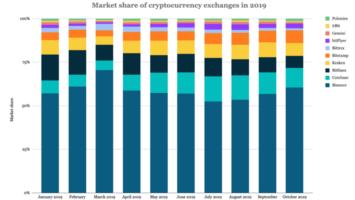 cryptomarketshare